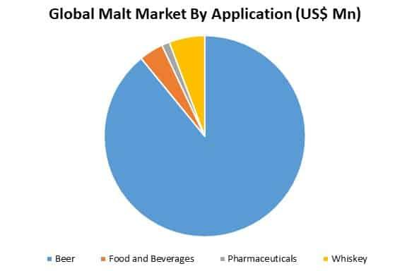 global malt market by application