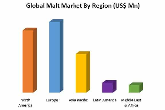 global malt market by region