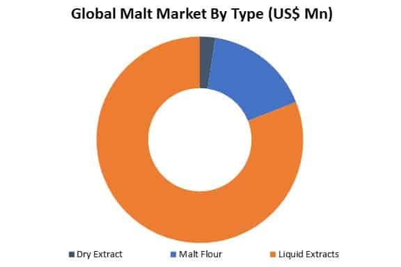 global malt market by type