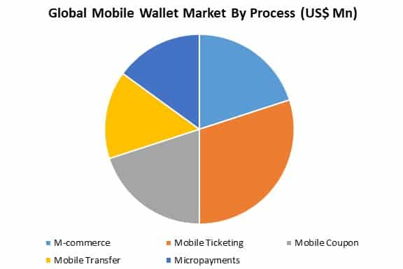 global mobile wallet market by application