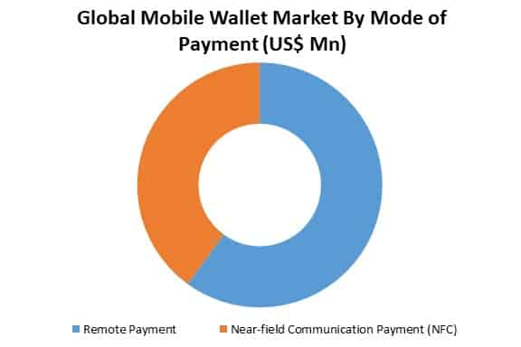 global mobile wallet market by mode of payment