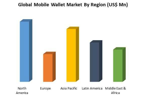 global mobile wallet market by region