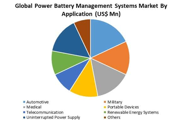 global power battery management systems market by application