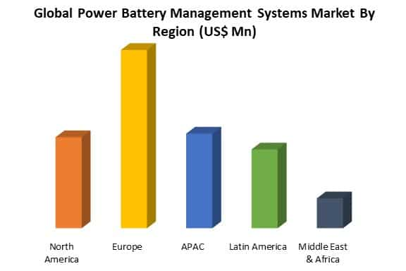 global power battery management systems market by region