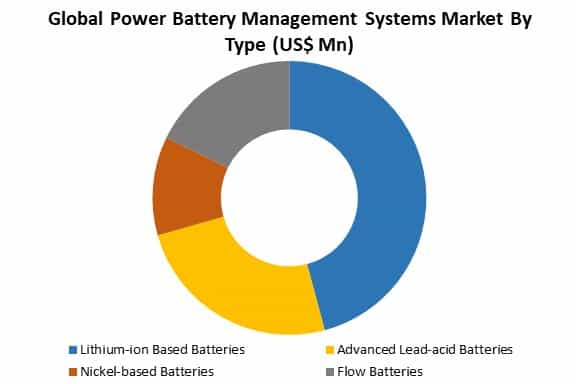global power battery management systems market by type