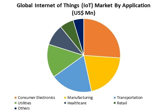 internet of things market by application