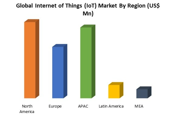 internet of things market by region