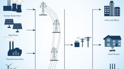 Smart Grid Networking Market