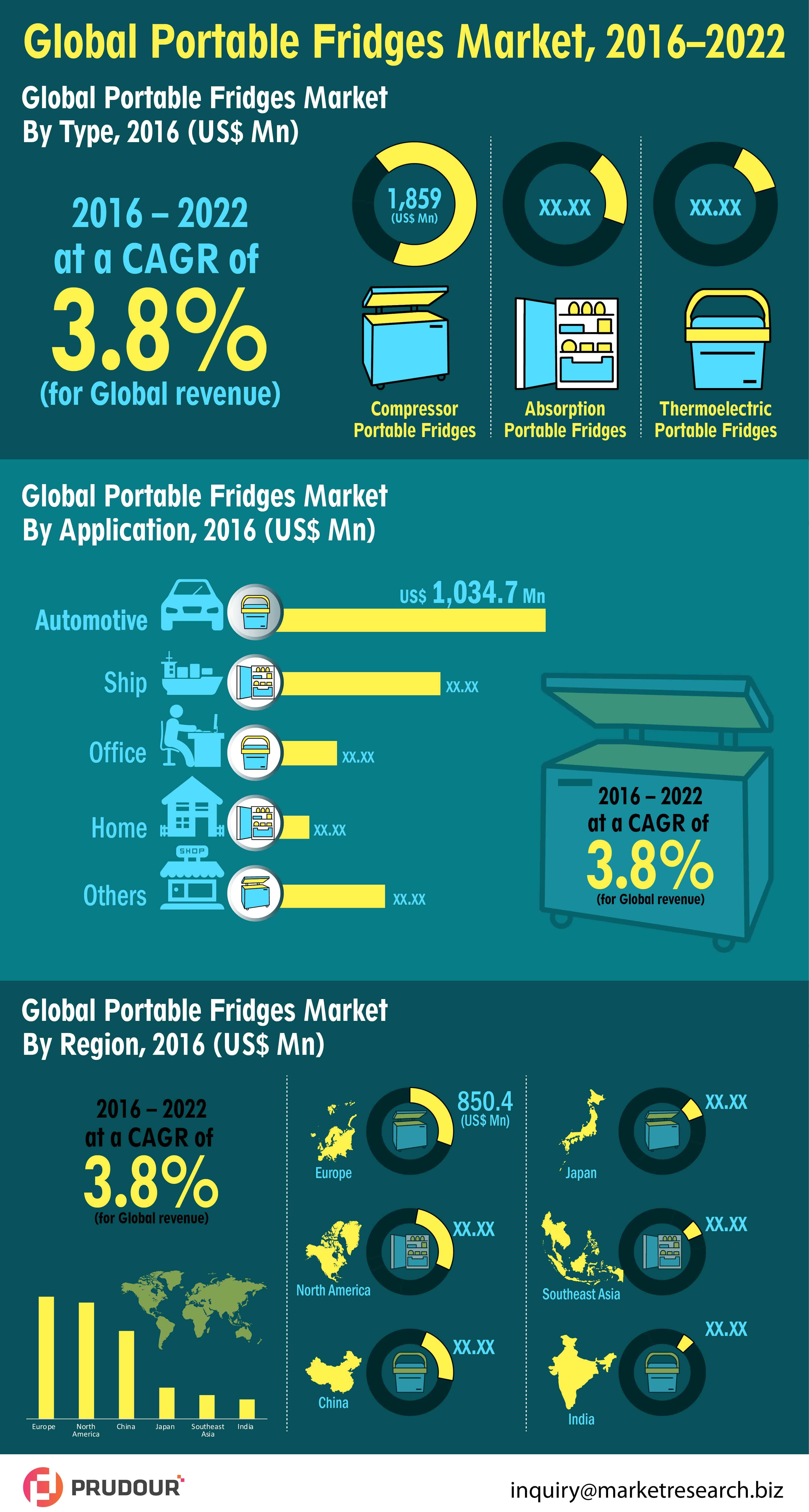 Portable Fridges Market