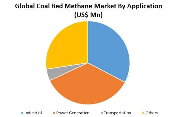 global coal bed methane market analysis by application