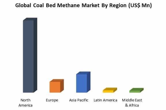 global coal bed methane market analysis by region