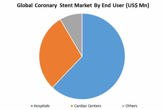 global coronary stent market by application