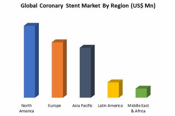 global coronary stent market by region