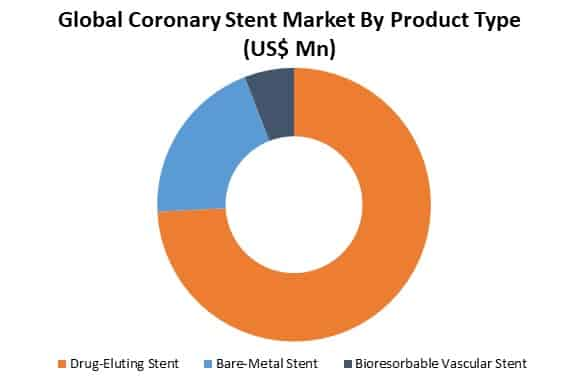 global coronary stent market by type