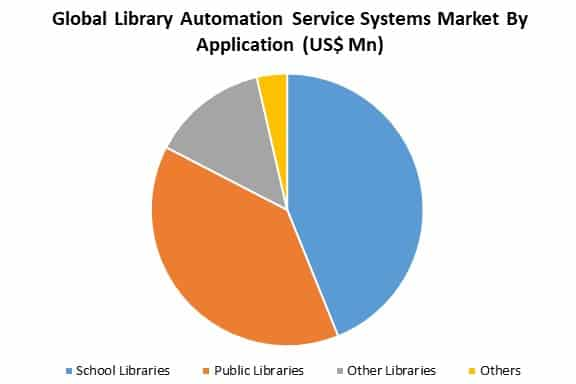 global library automation service systems market by application