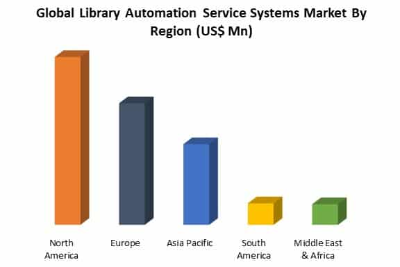 global library automation service systems market by region