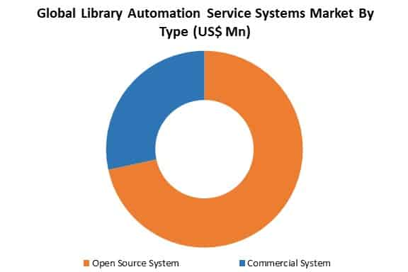 global library automation service systems market by type