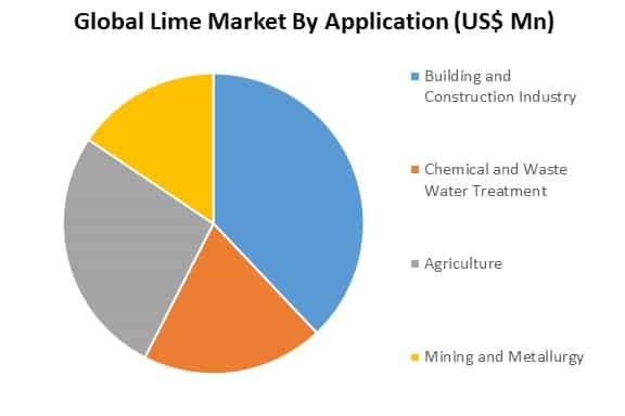 global lime market by application