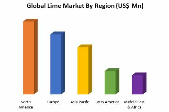 global lime market by region
