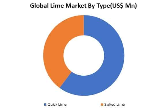 global lime market by type