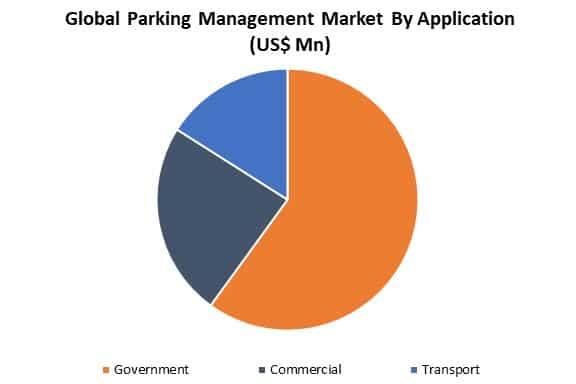 global parking management market by application