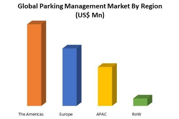 global parking management market by region