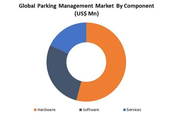 global parking management market by type