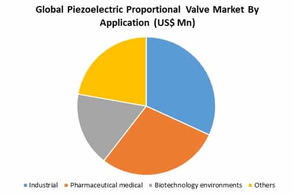 global piezoelectric proportional valve market by application