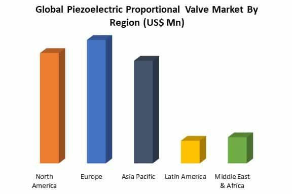 global piezoelectric proportional valve region