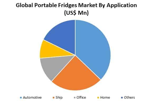 global portable fridges market by application
