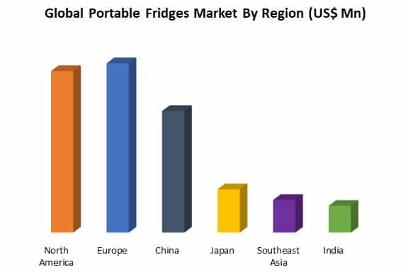 global portable fridges market by region