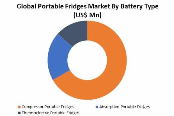 global portable fridges market by type