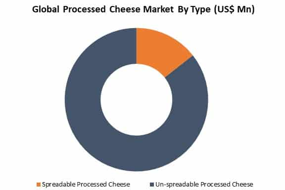 global processed cheese market by type
