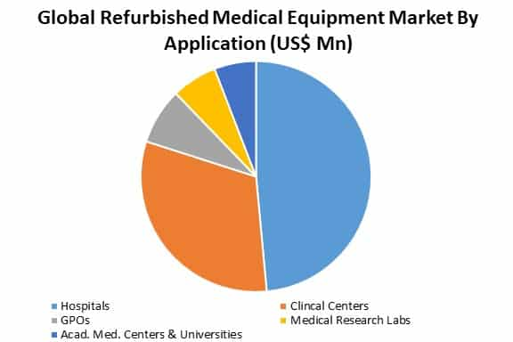 refurbished medical equipment market by application
