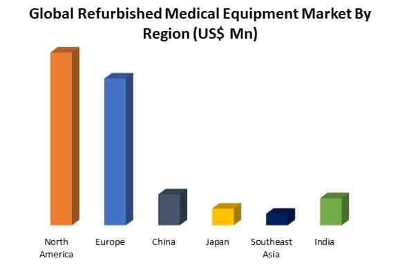 refurbished medical equipment market by region