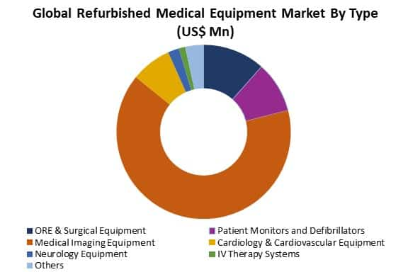 refurbished medical equipment market by type