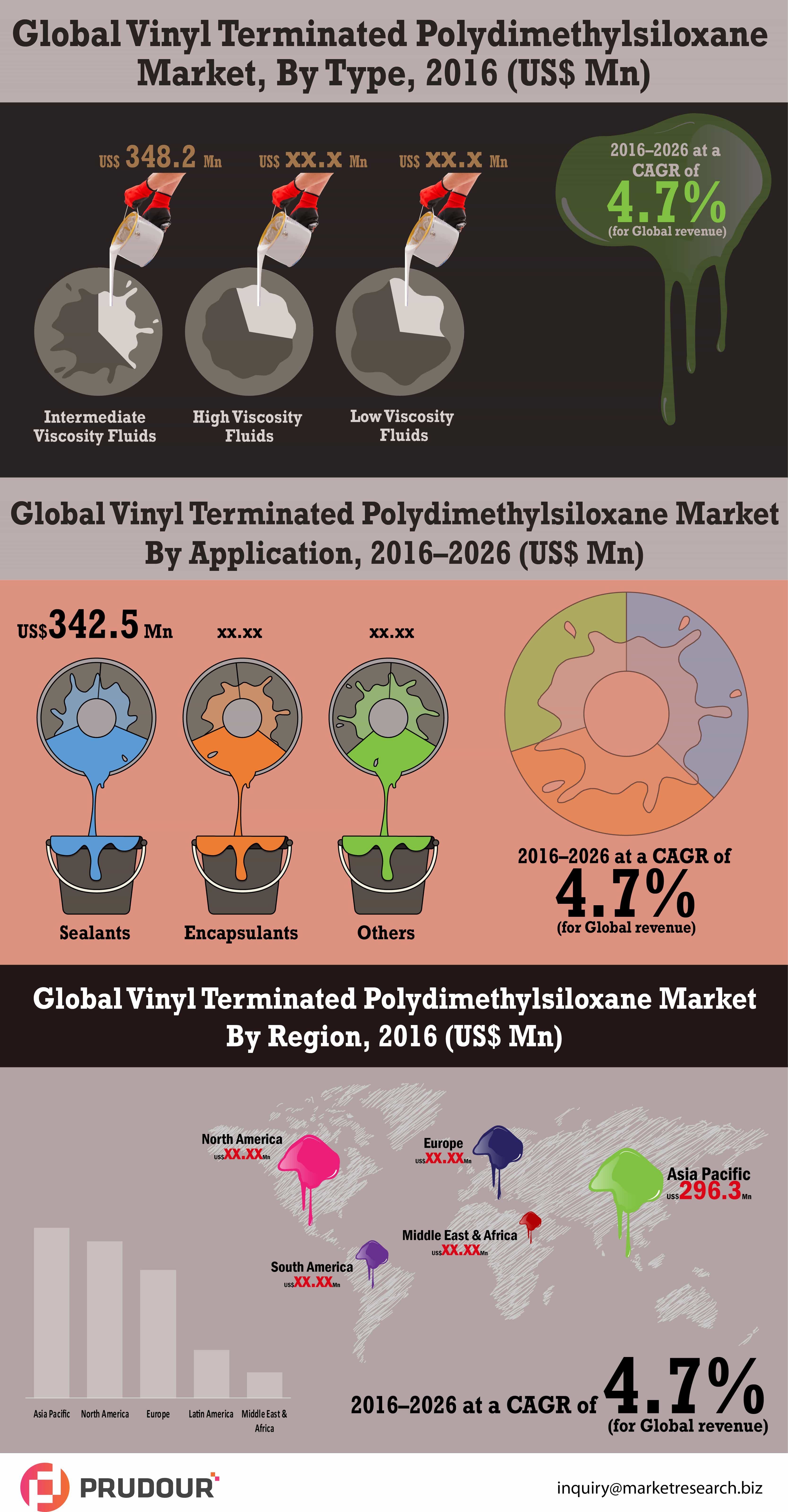 vinyl terminated polydimethylsiloxane market