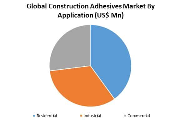 construction adhesives market by application