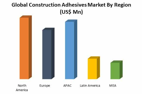 construction adhesives market by region