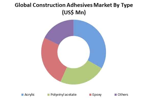 construction adhesives market by type