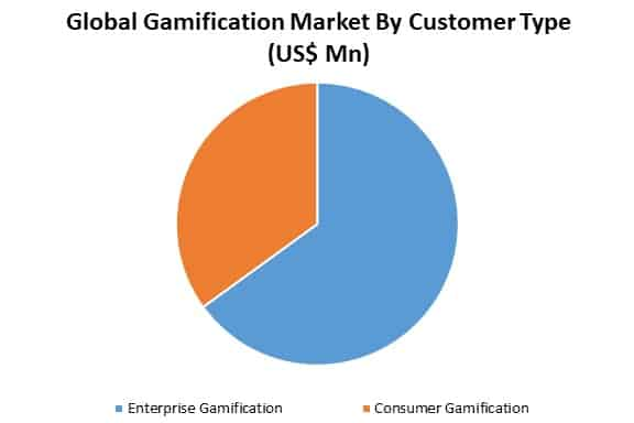 gamification market by customer type