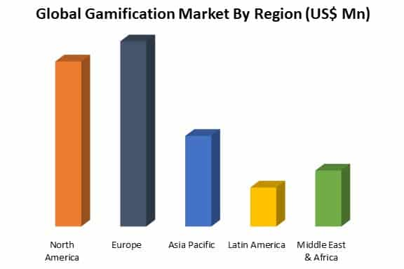 gamification market by region