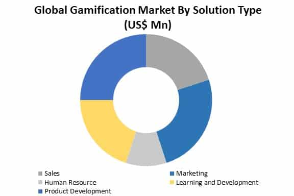 gamification market by solution type