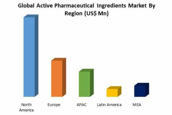 global active pharmaceutical ingredients market by region