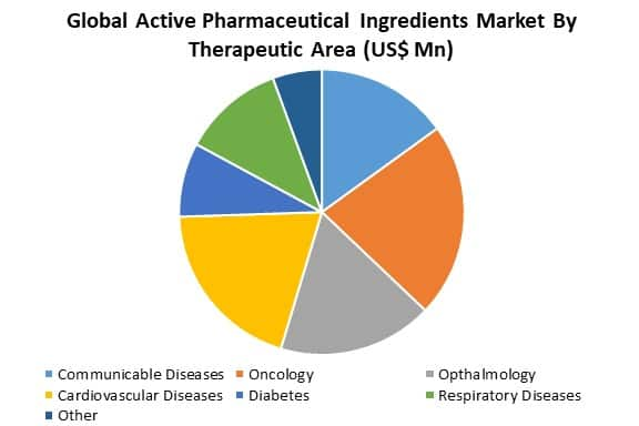 global active pharmaceutical ingredients market by therapeutic area