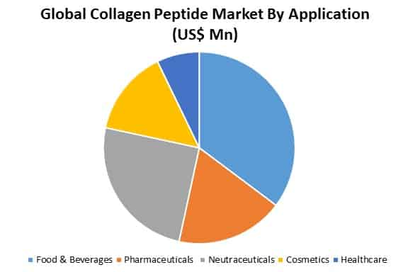 global collagen peptide market by application