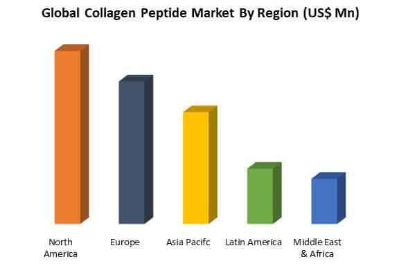 global collagen peptide market by region