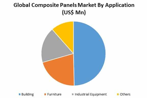 global composite panels market by application