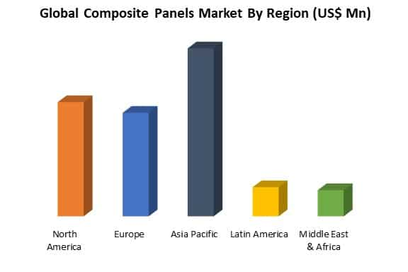 global composite panels market by region