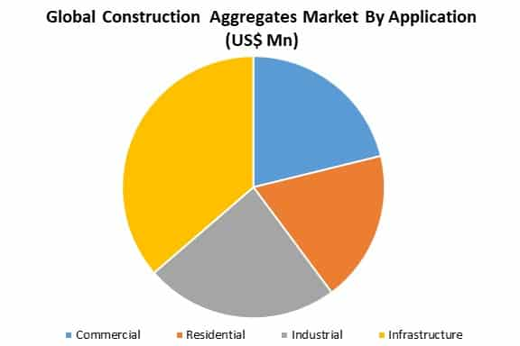 global construction aggregates market by application